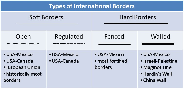 Types Of International Borders A - Us border wall map with mexico