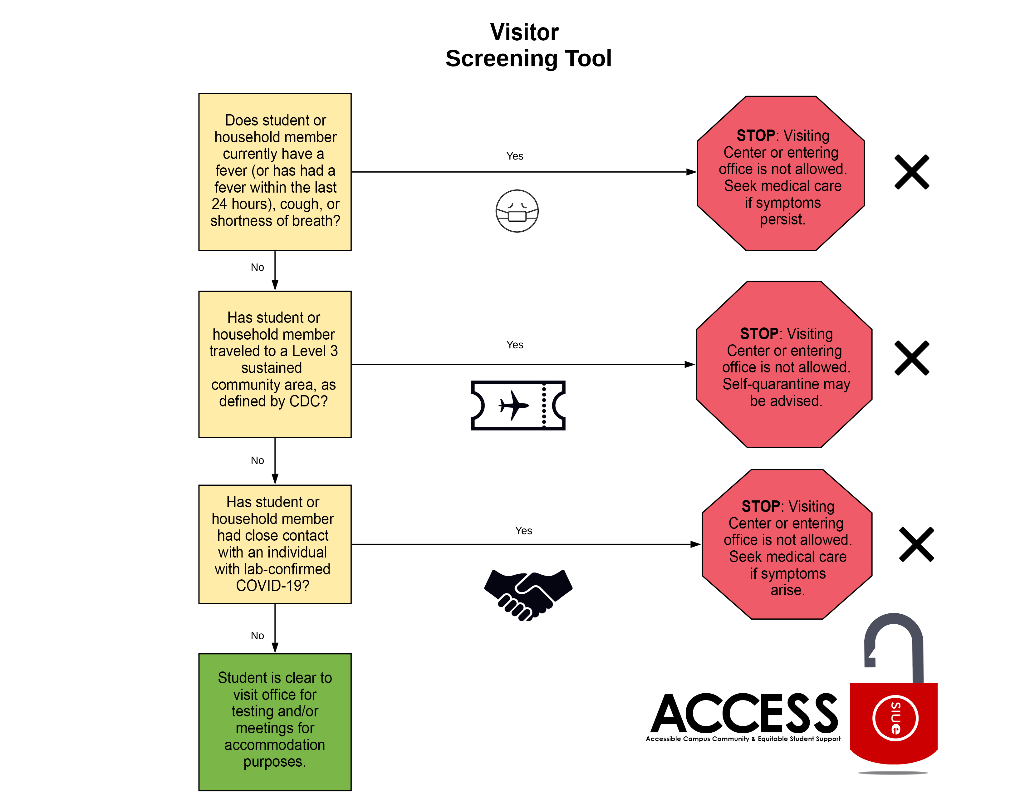 A flowchart explaining that students are not permitted to visit the ACCESS office for any purpose unless they and their household are symptom-free, have not travelled to a CDC-designated Level 3 or higher COVID zone, and have not had contact with anyone with a confirmed case of COVID-19.