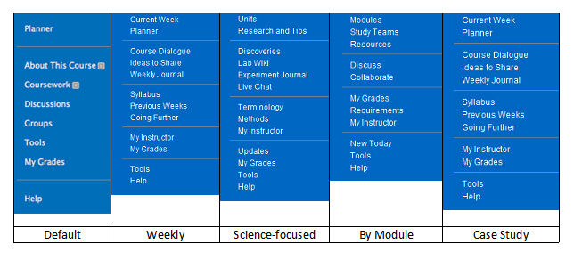 Bb 9 course structure templates
