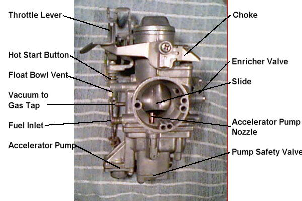 not so often changed or even thought about, we also have air or air bleed  jets  they are the unlabelled holes on the edge of the mouth of the carb,